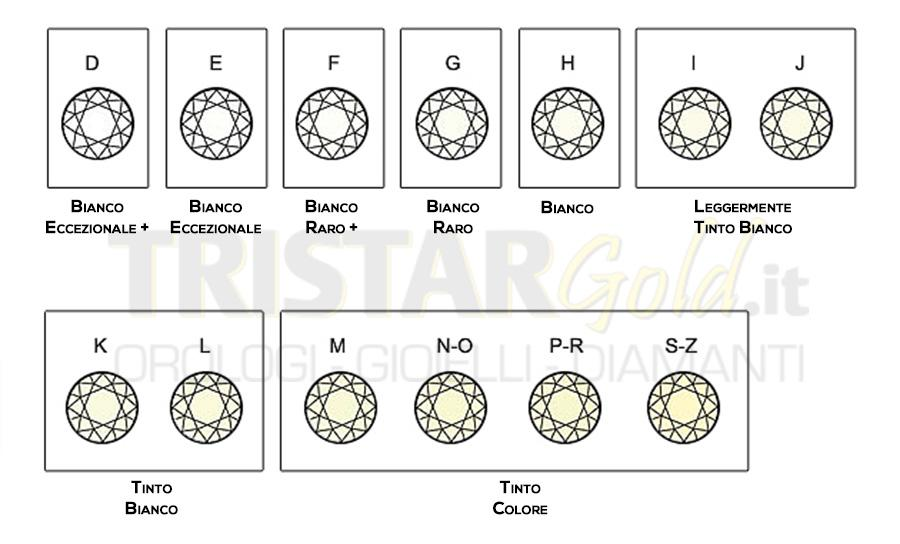 colore-diamanti-tristargold